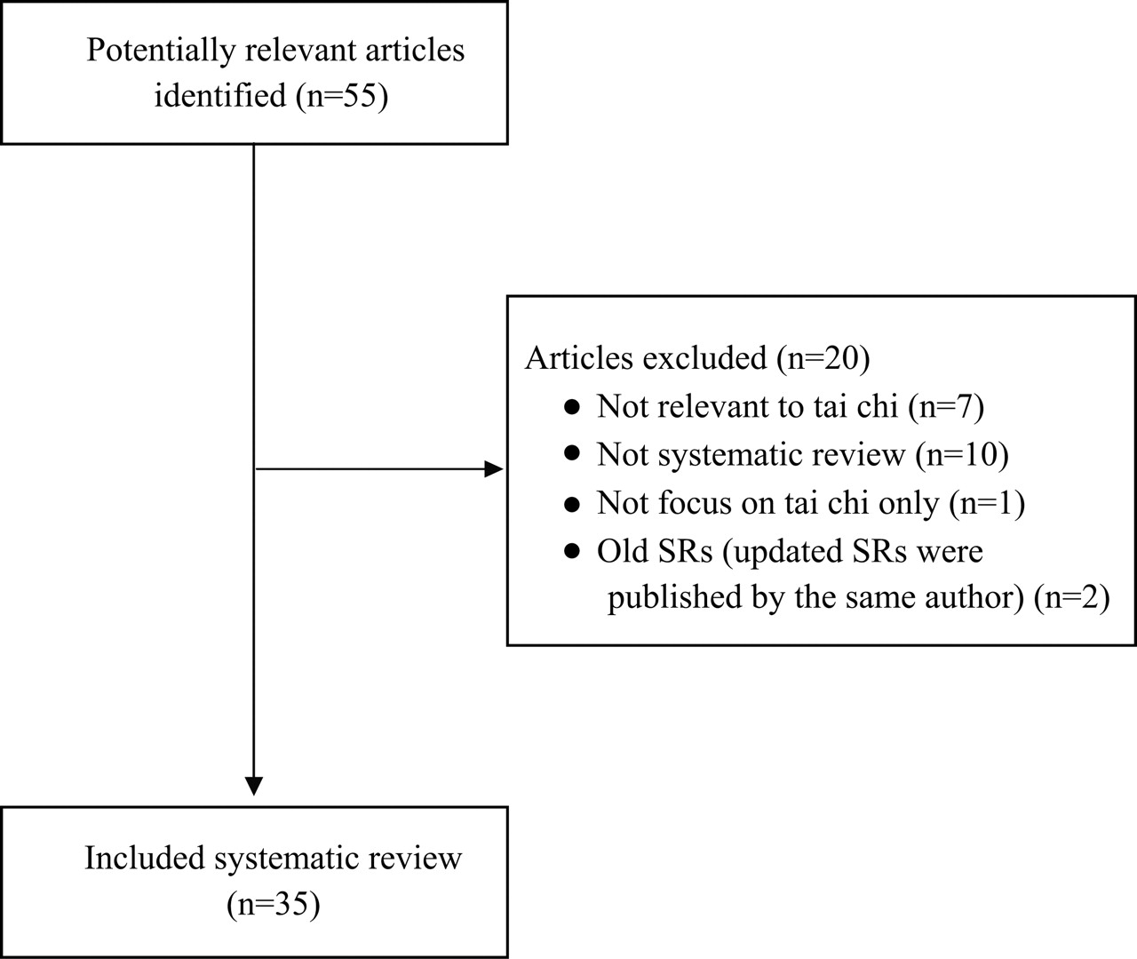 Systematic Reviews Of Tai Chi An Overview British Journal Process Flow Diagram Powerpoint 2010 Figure 1 Chart