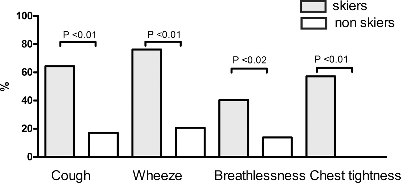 High prevalence of respiratory symptoms in elite adult cross-country skiers.