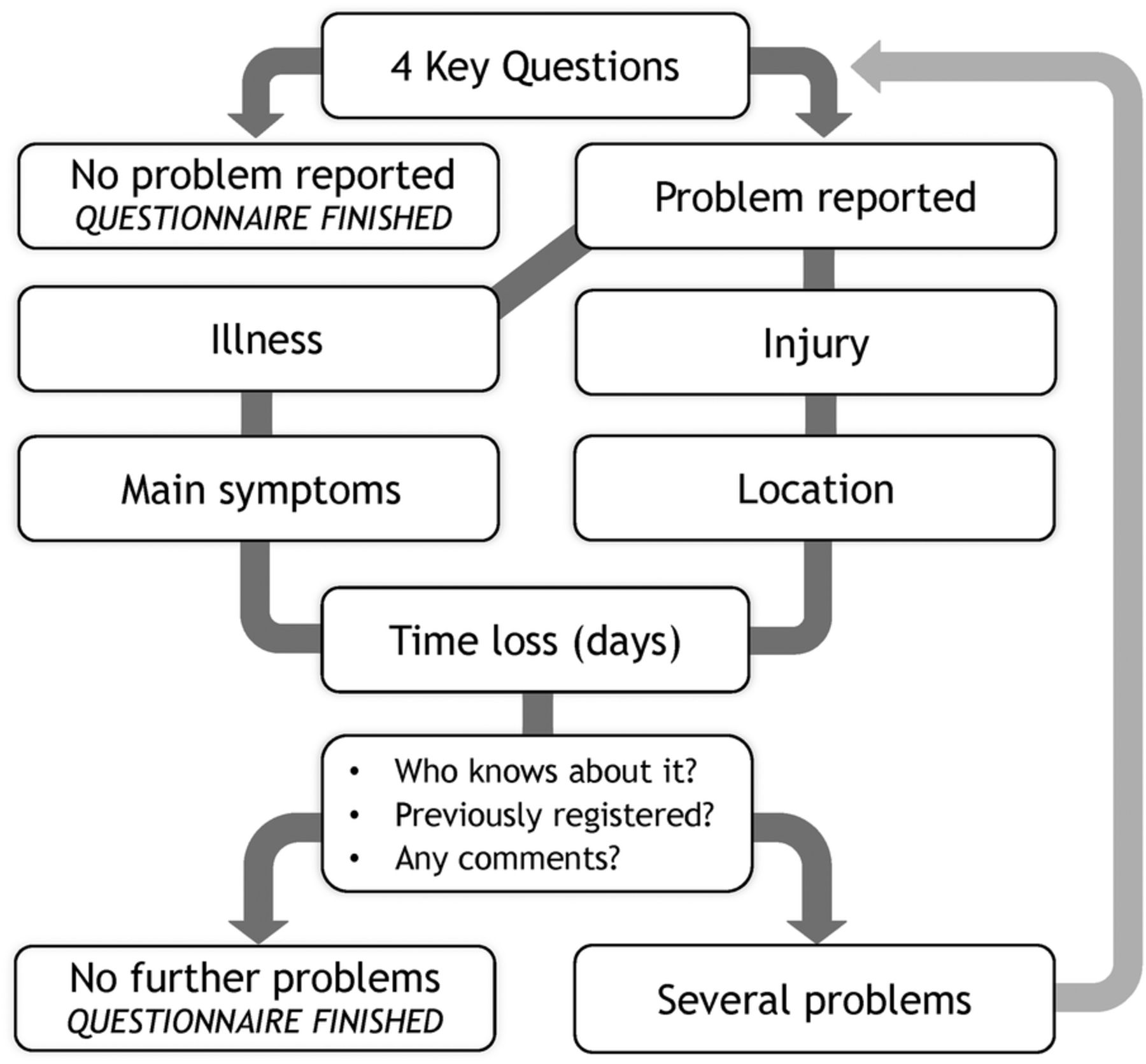 The Oslo Sports Trauma Research Center Questionnaire On Health Logic Diagram In Powerpoint Download Figure Open New Tab 3 Of
