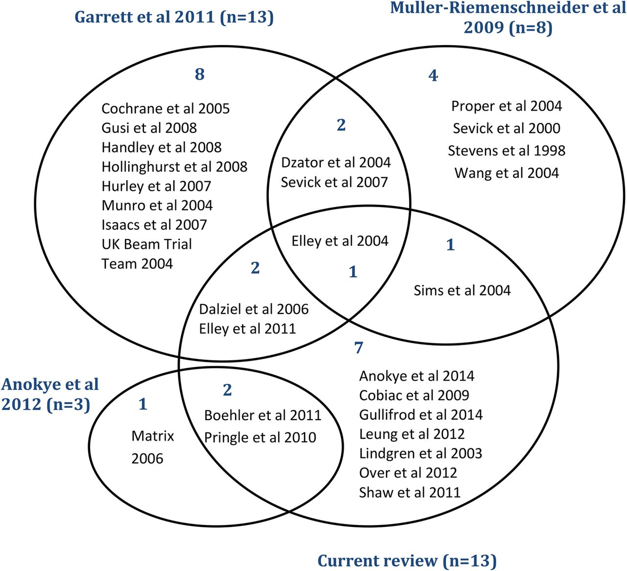 Are brief interventions to increase physical activity cost download figure open in new tab download powerpoint figure 4 venn diagram pooptronica Image collections