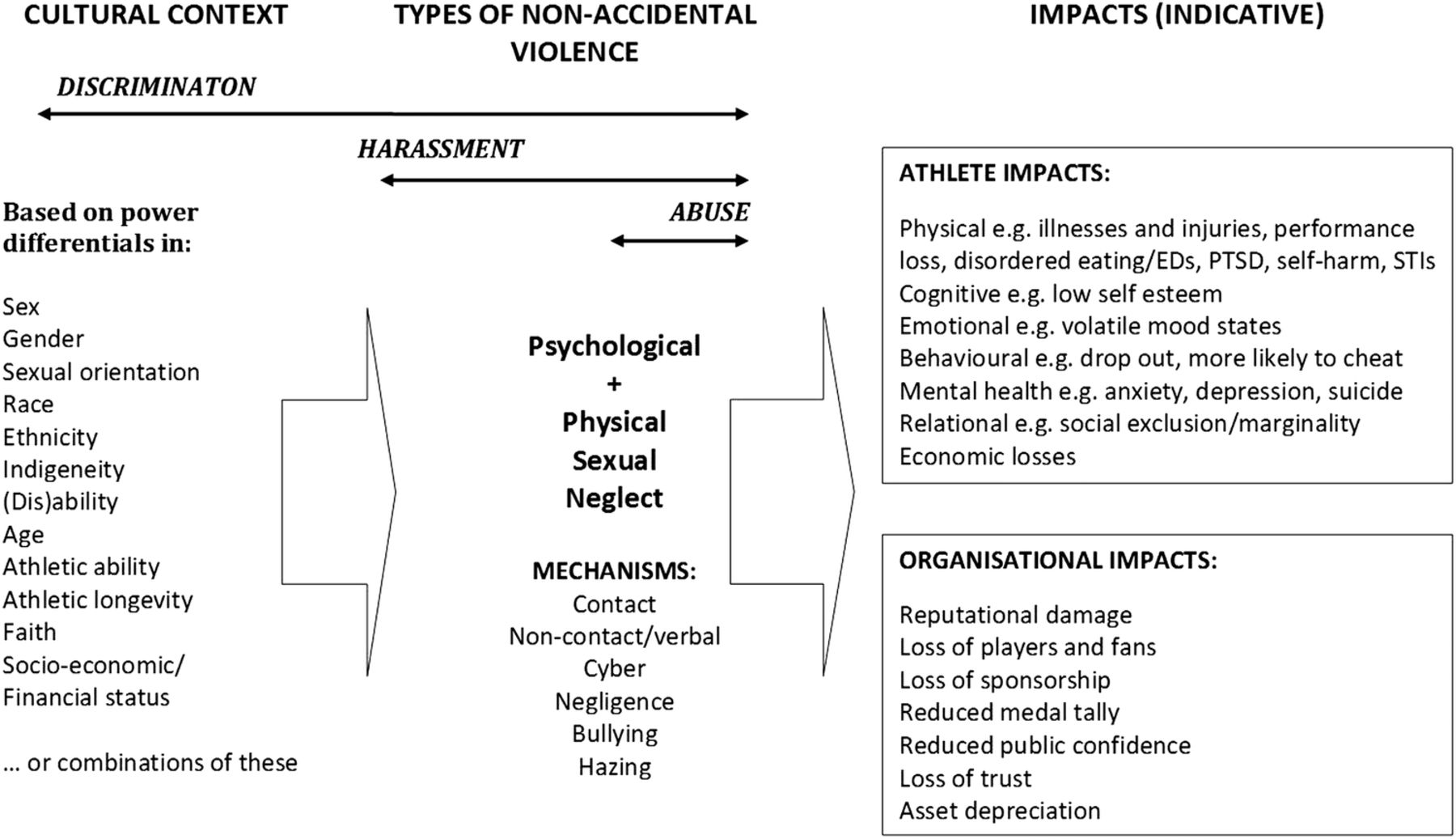 an introduction to the problem of violence in sports Research paper examples are of great value for students who want to complete their assignments timely and efficiently if you are a student in the university, your.
