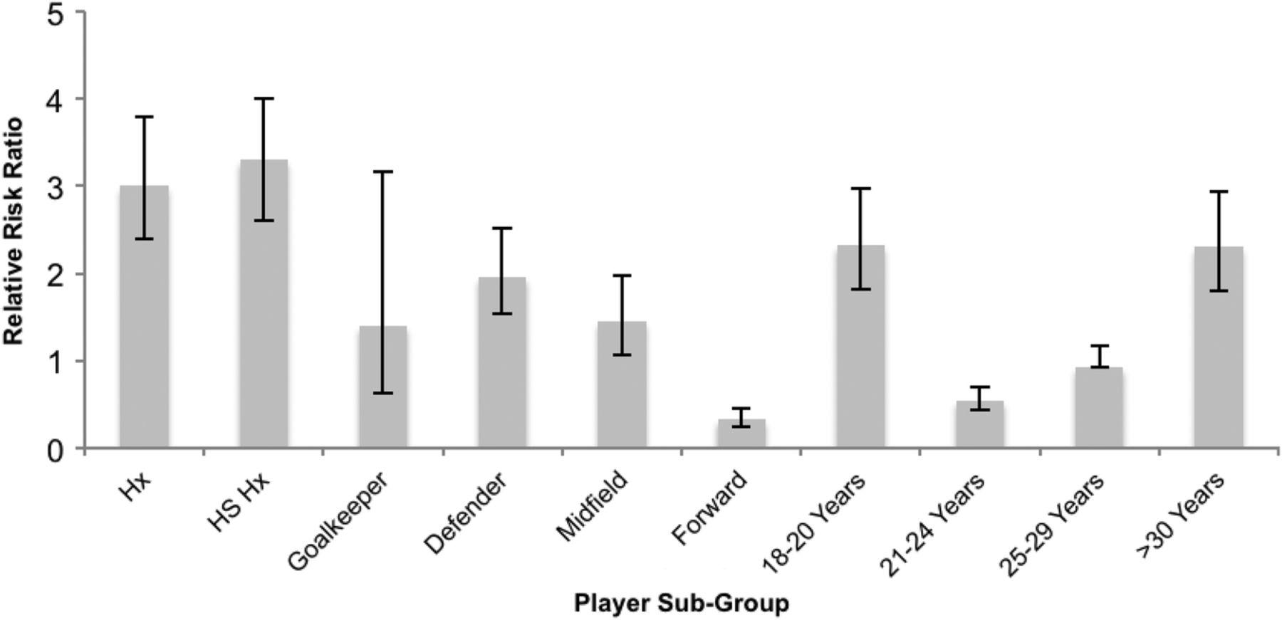 Hamstring injuries in elite gaelic football an 8 year download figure pooptronica
