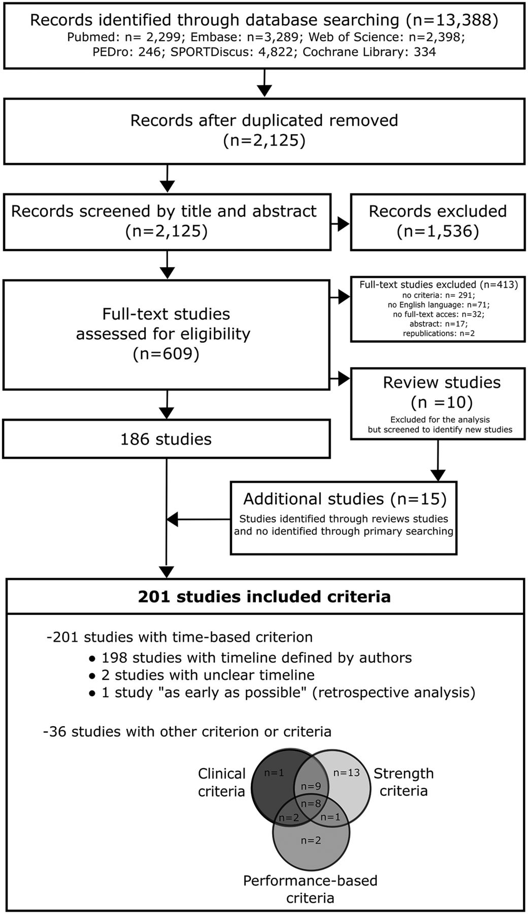 Criteria for return for running after anterior cruciate ligament