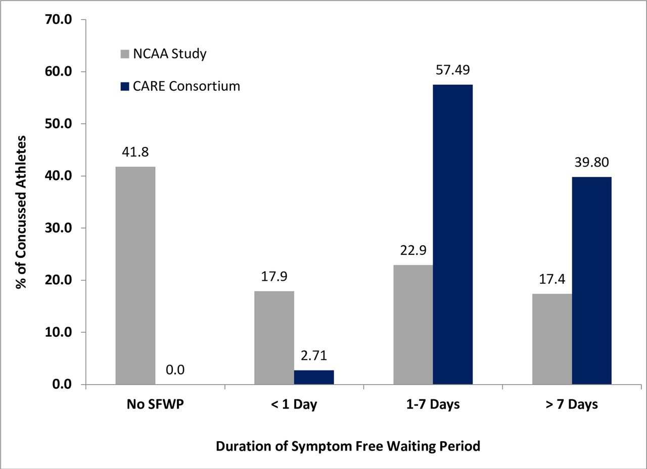 Return to play and risk of repeat concussion in collegiate