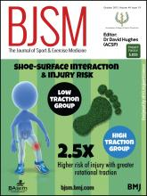 British Journal of Sports Medicine: 49 (19)